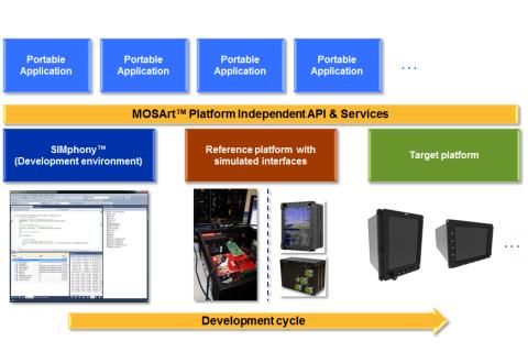 Software Platform | Scioteq